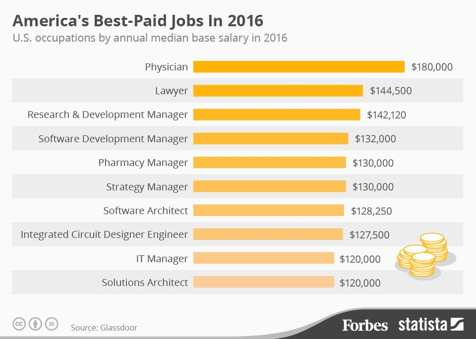 Americau0027s Best-Paid Jobs In 2016 Infographic Online employment - gap in employment