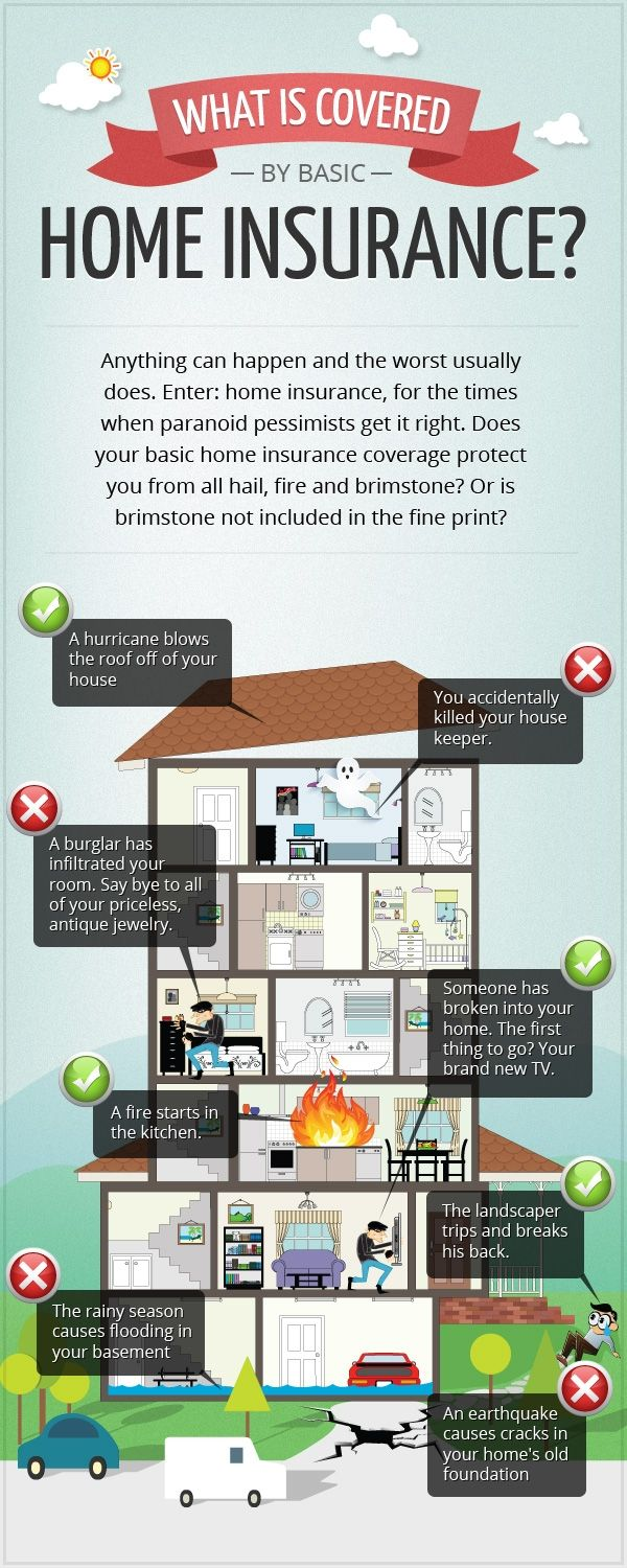 Basic home insurance Infographic Buying a home