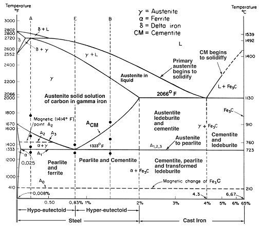 Iron Carbon Steel Phase Diagram Diagram Materials Engineering Mechanical Engineering