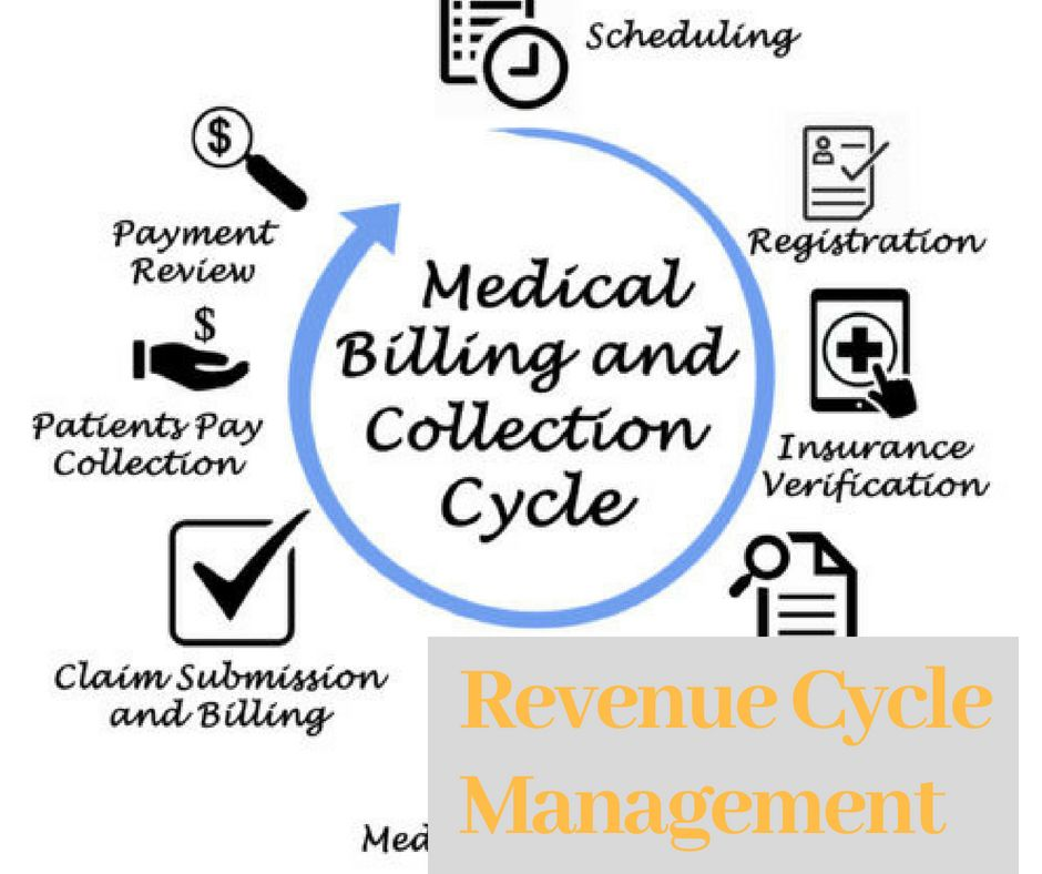 Contact Us For Revenue Cycle Management Credentialing Services