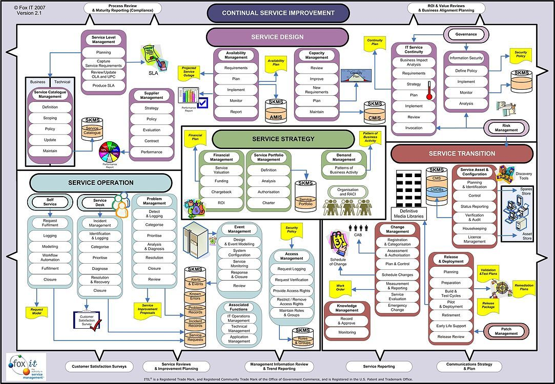 Itil  wallchart also uml and programming project rh pinterest