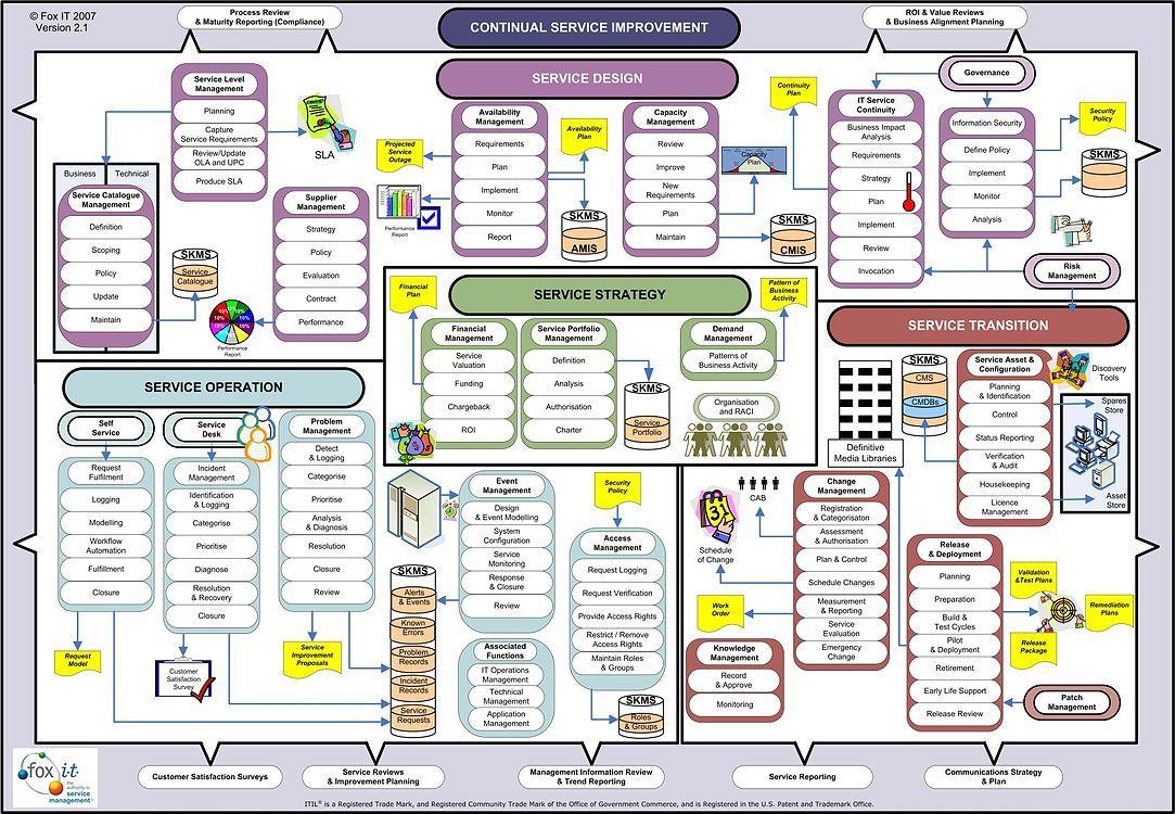 ITILV3WallChart (1083×750) Organizational