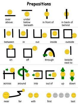 This Guide Is A Simple Resource For Students Struggling With Using Or Understanding Prepositions Such As Above Beneath Near Far In Out Etc