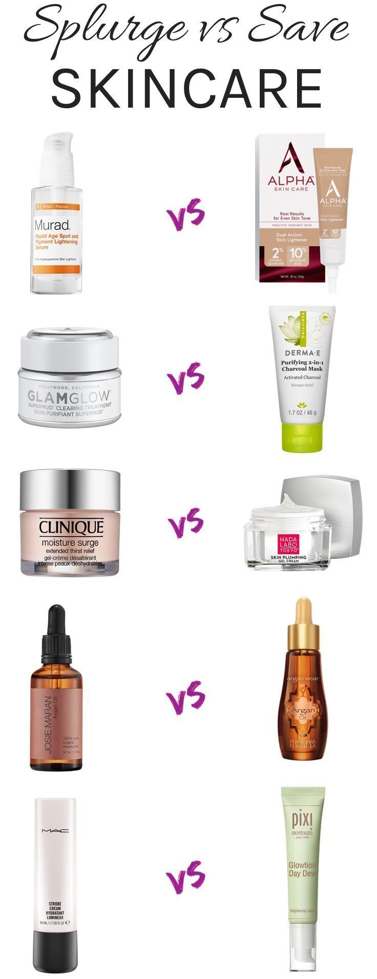 Splurge Vs Save 10 Drugstore Dupes For High End Skincare Products Skincare Dupes Anti Aging Skin Products Skin Care Regimen