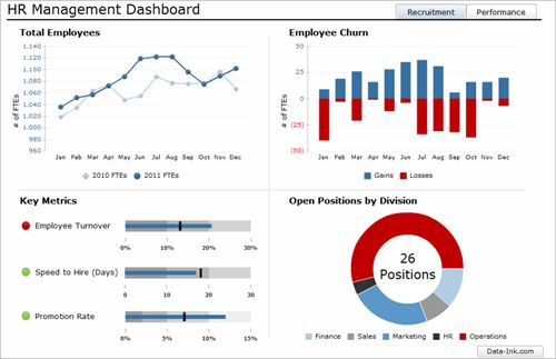 human resources dashboard - Onwebioinnovate - hr dashboard template
