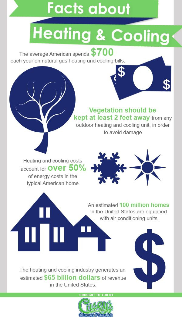 The Average American 700 Each Year On Natural Gas Heating And