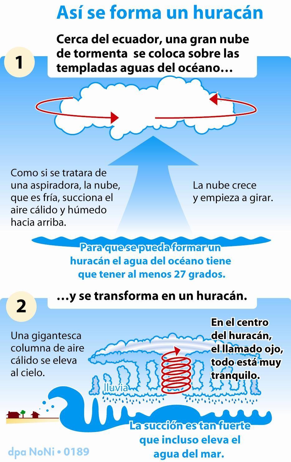 Tornadoshuracc3a1n Formacion Enseñanza De La Geografía Que Es Un Huracan Enseñanza De La Historia