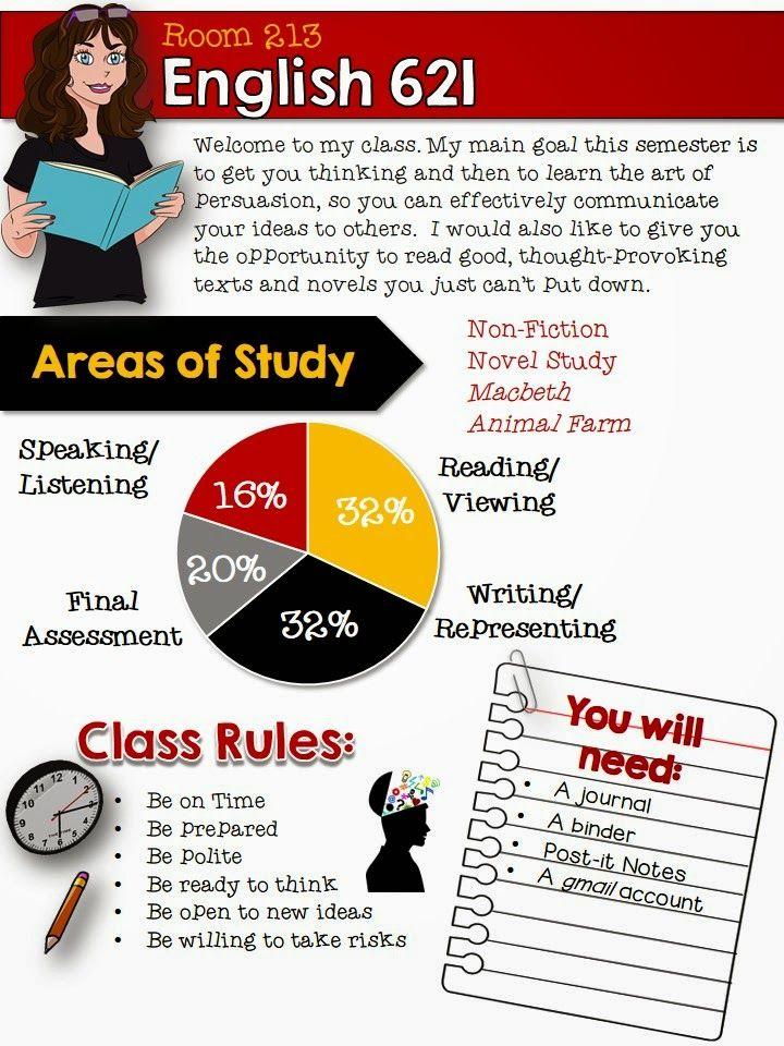 Tips And Ideas For Middle High School English Teachers Editable Digital Syllabus Template