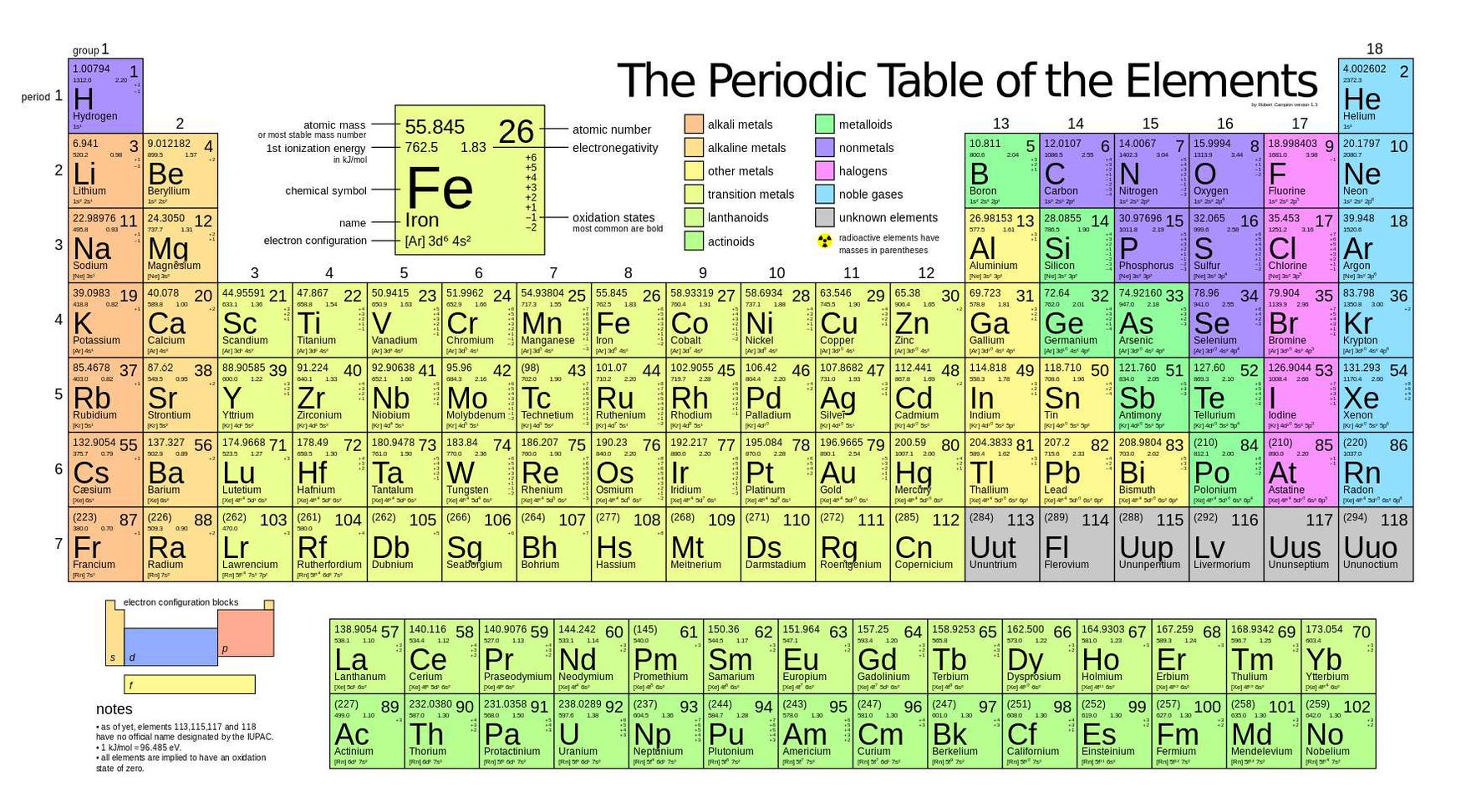 Four New Elements Added To The Periodic Table