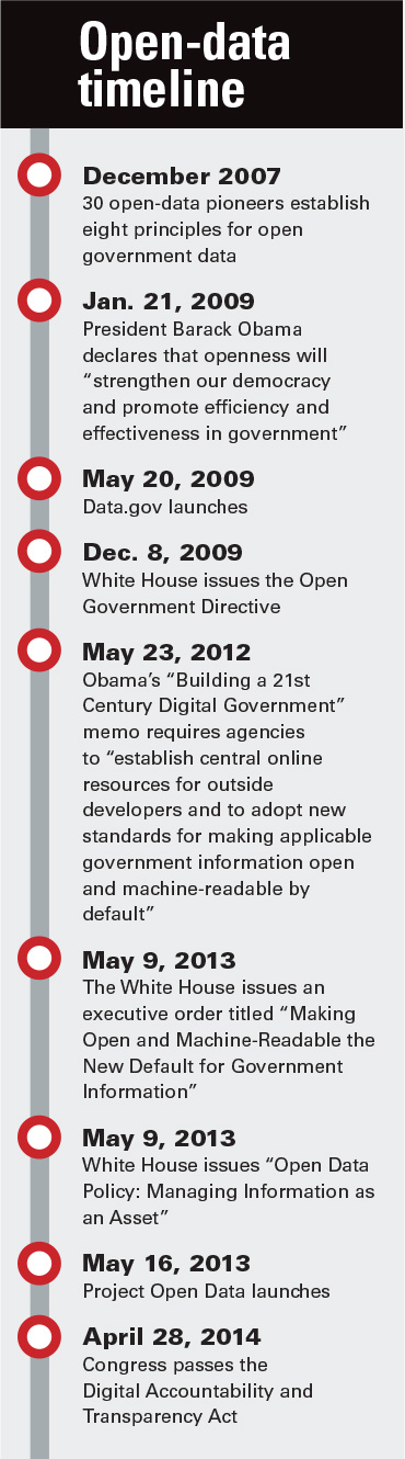 OpenData Timeline Via Fcw A Brief History Of Open Data  Open
