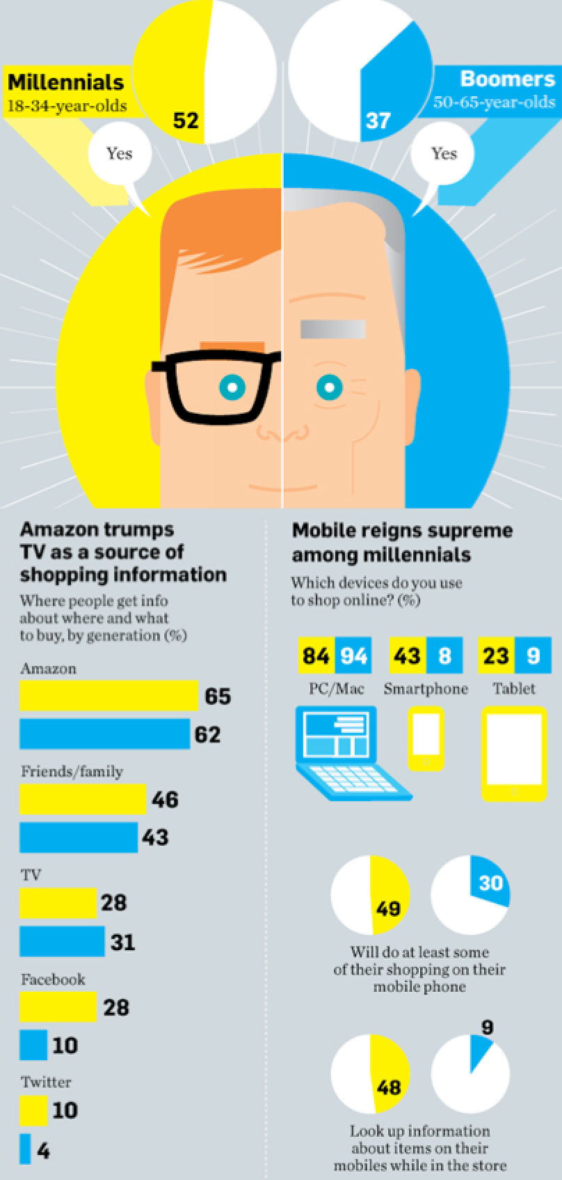 Mobilizing Shoppers™ – Millennial shoppers are mobilizing! They are omnichannel digital shoppers - online, smartphone & tablet. #mobilizingshoppers #mobilemarketing  Source: Horizon Media Holiday Shopper Survey 2013
