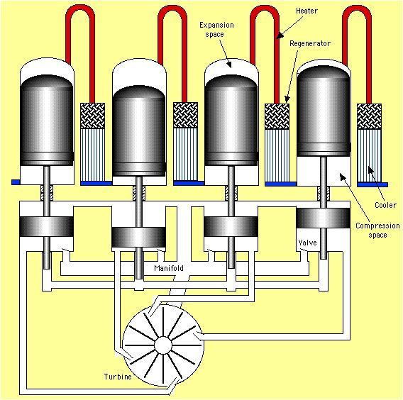 Pin By Wade On Stirling Stirling Engine Stirling Engineering