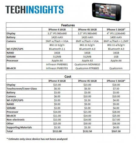 iphone5-bom-comparison apple apps and products Pinterest - spreadsheet apple