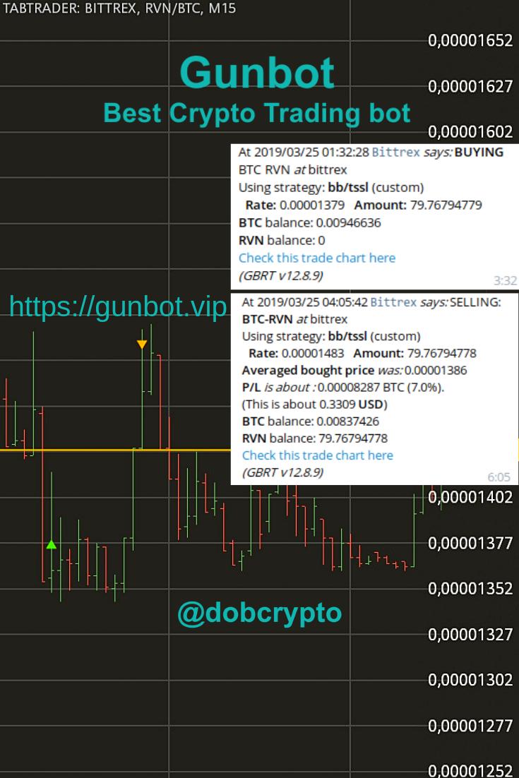niedrige kryptowährung zu investieren wie funktioniert ein crypto trading bot?
