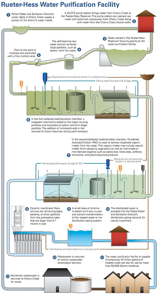 rueter hess water purification facility with purified water system plumbing  diagrams