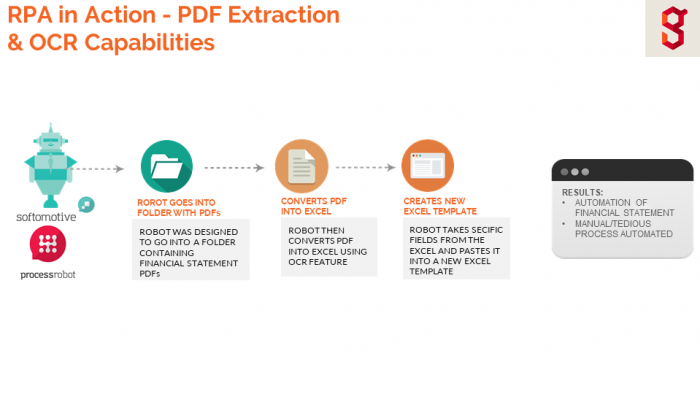 Robotic Process Automation In Action Pdf Extraction Ocr