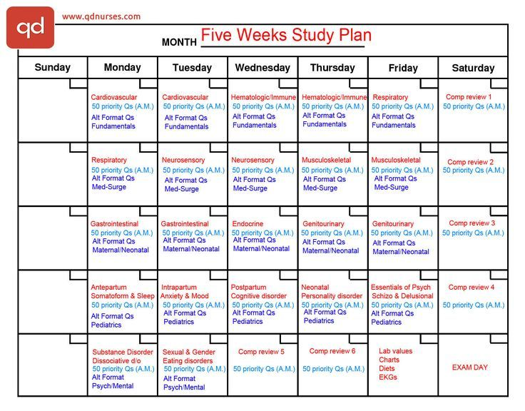 Five Weeks Plan Nclex Nursing School and Education Pinterest - sample test plan