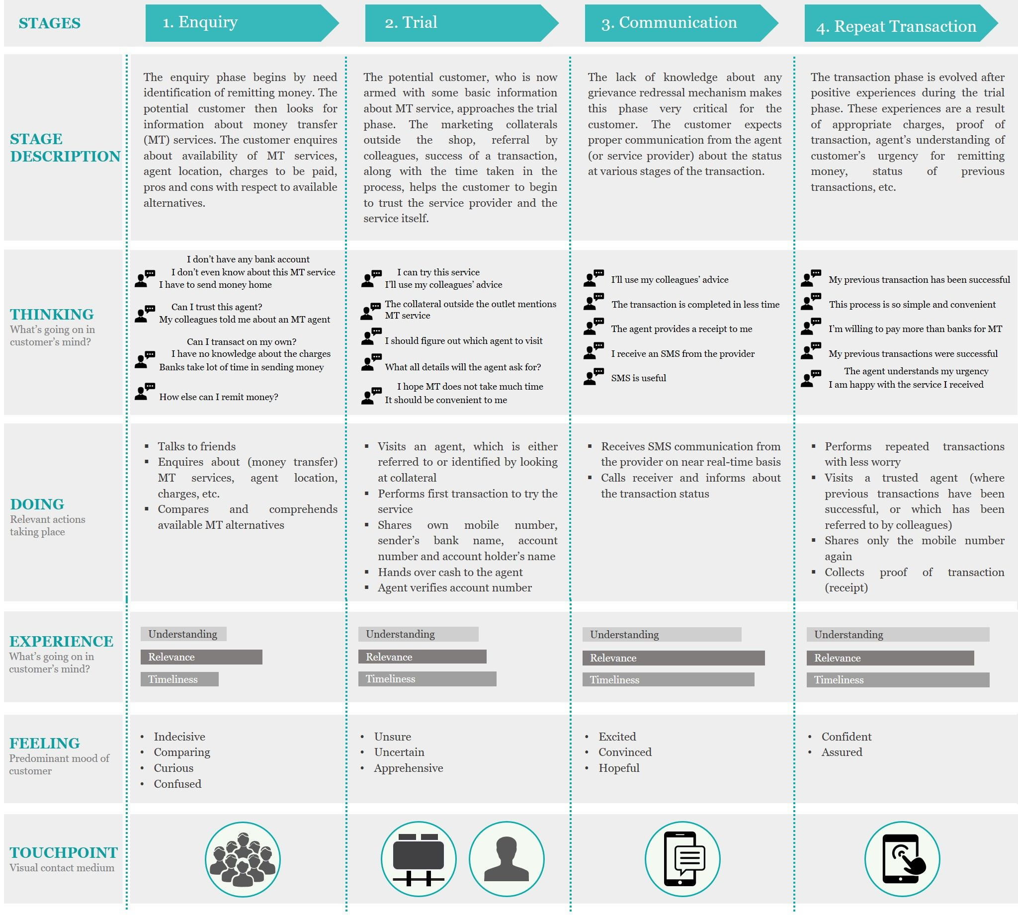 Customer Journey Map For B2c Banking And Finance Customer Journey Mapping Journey Mapping Experience Map