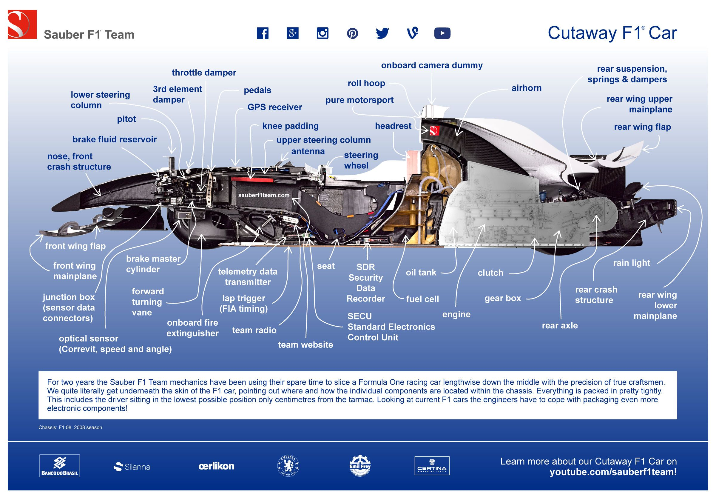 If You Ve Missed Our Cutaway F1 Car Infographic So Far Download The Pdf 3 Mb From Our Website Now F1 Sauberf1tea Onboard Camera Motorsport Car Throttle