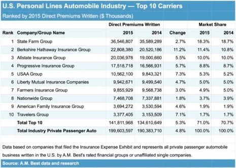 Top 10 Personal Auto Insurers And Today S Market A M Best
