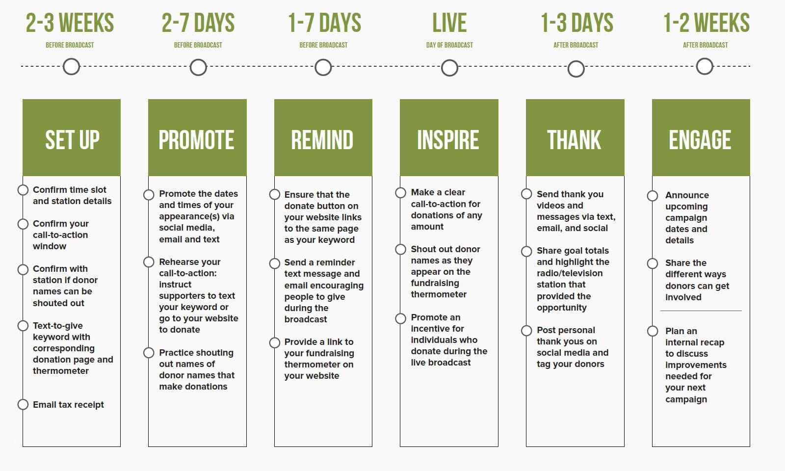 Fundraising Calendar Template Fundraising Calendar Schedule Template Fundraising