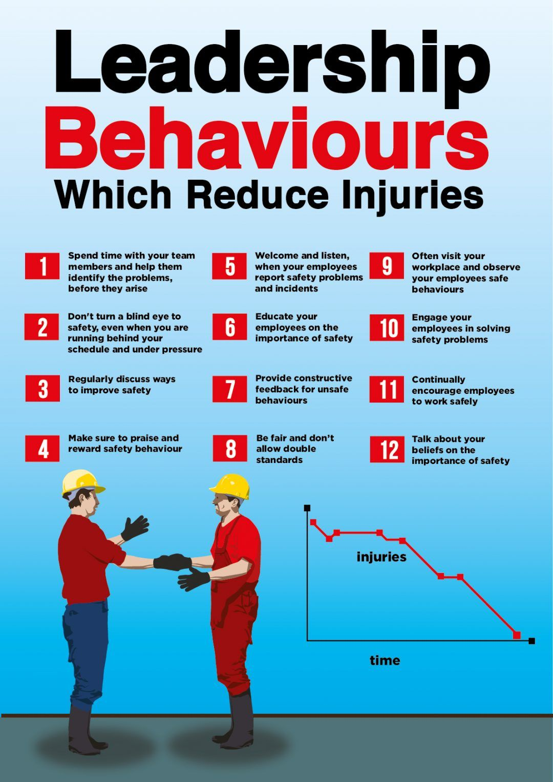 SAFETY POSTER 12 Safety Leadership Behaviors Workplace