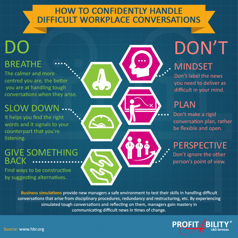 How to confidently handle difficult conversations in the workplace. #communicationtips.  #ProfitAbility #Infographic #ProfitAbilityInfographics