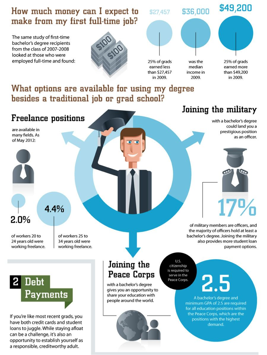 Salary & Finances for post-graduates - Finance, Paying back student loans, Personal finance