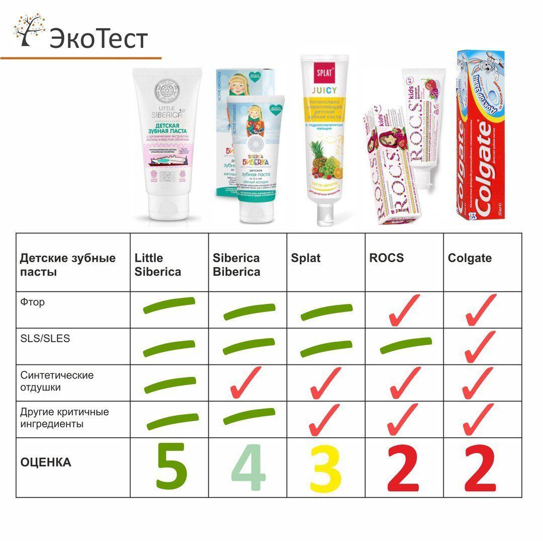 Таблица сравнения зубных паст