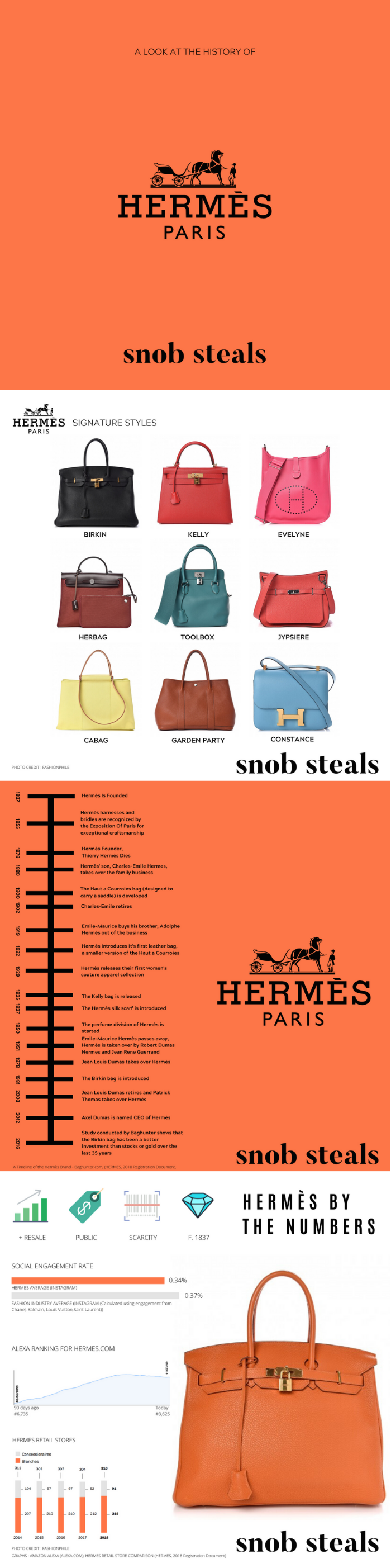 Hermes History Heritage Timeline And Most Iconic Moments Hermes Hermes Paris Fashion Infographic