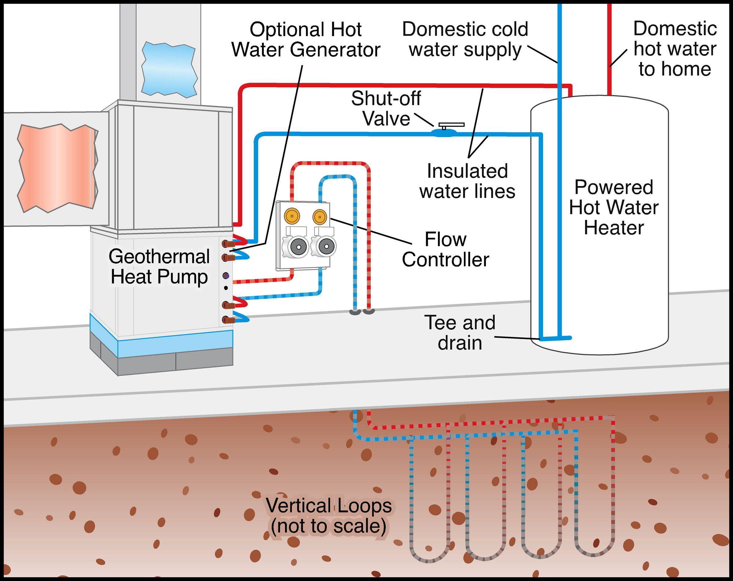 Geothermal Heating And Air Conditioning Geothermal Heating