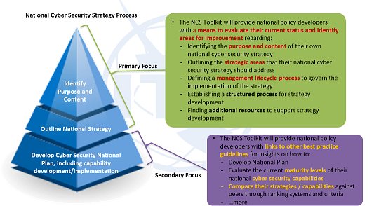 National Cybersecurity Strategies Cyber Security Strategies National