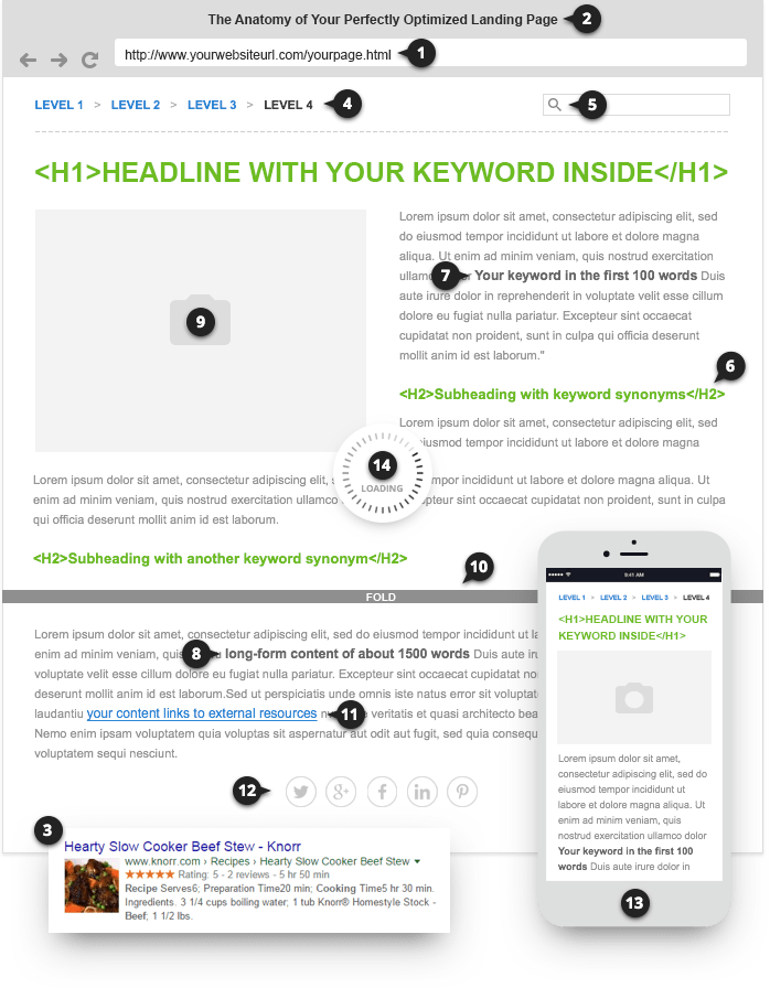 The anatomy of a perfectly optimized landing page   Online Marketing ...