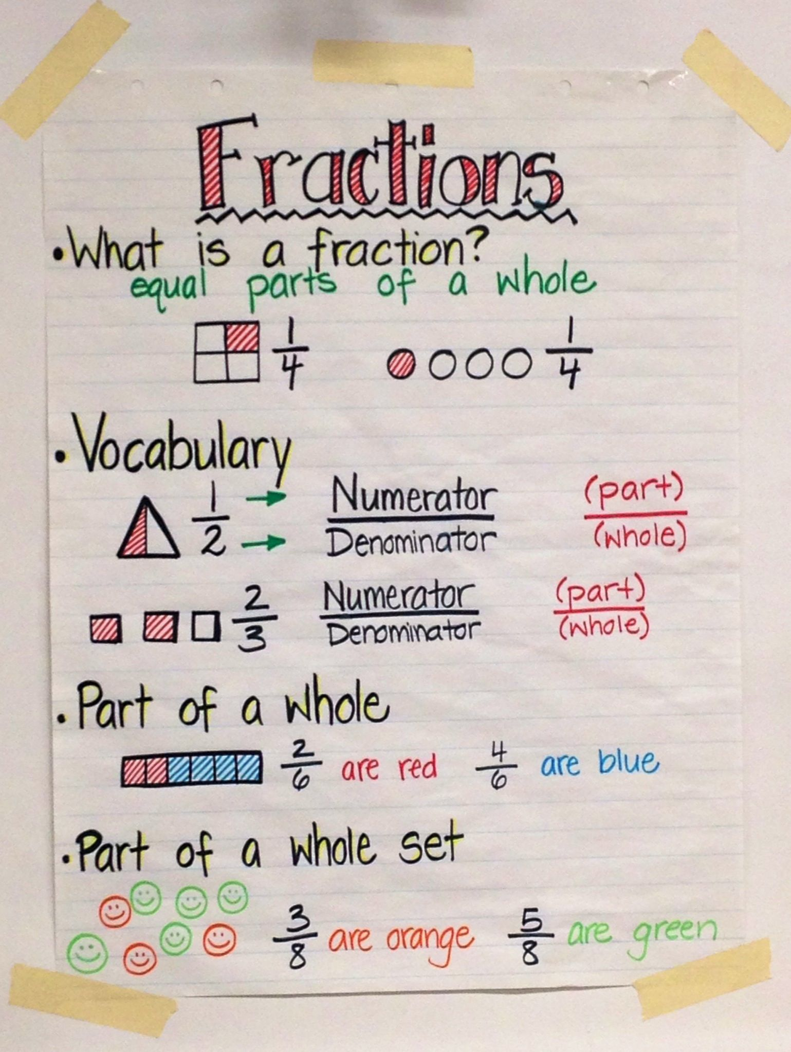 Worksheets Illustration Of Fraction Grade 2 fractions time to teach pinterest anchor charts chart fractions