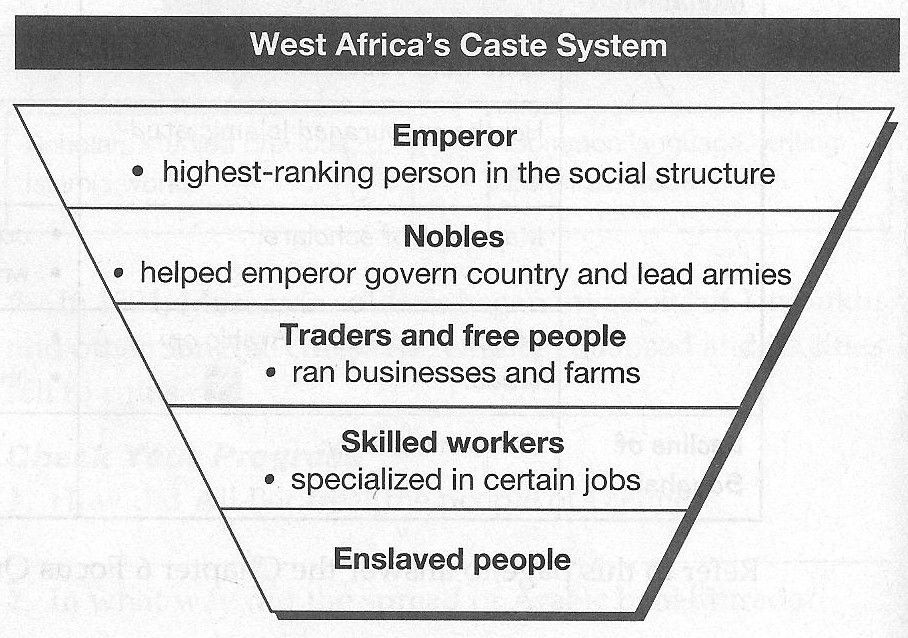 Image Result For African Social Hierarchy People Running Social Hierarchy