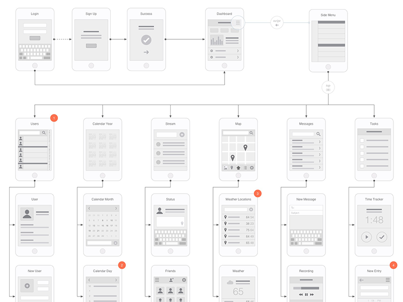 Mobile flowchart omnigraffle stencil flowchart and for Storyboard template app