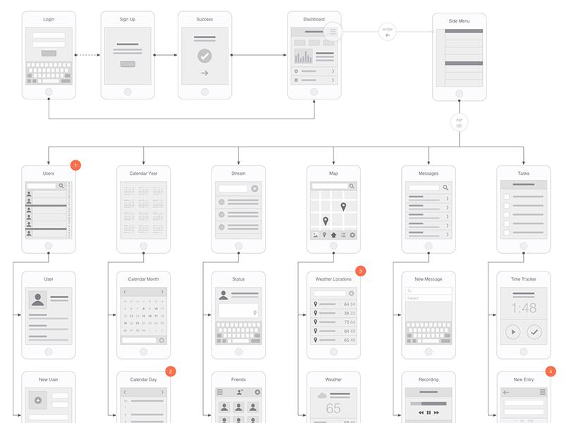 Mobile Flowchart OmniGraffle Stencil | User flow | Workflow diagram
