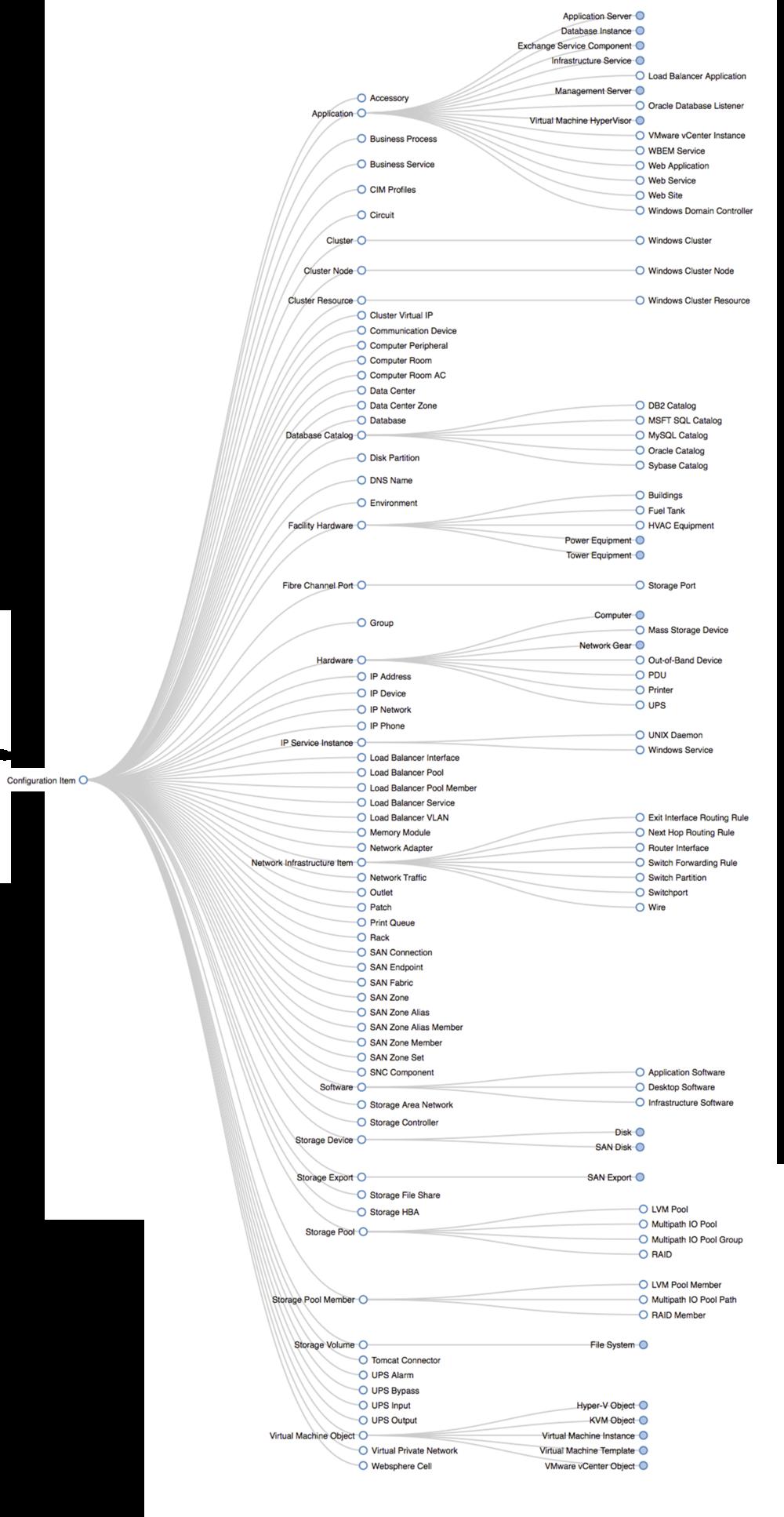 Cmdb Data Model Servicenow Docs Data Modeling Cybersecurity Infographic Data Driven Marketing