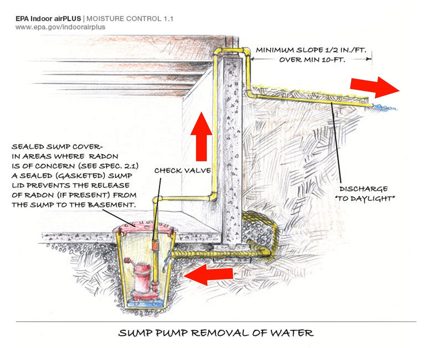 How do you use a pump to remove water from a basement?