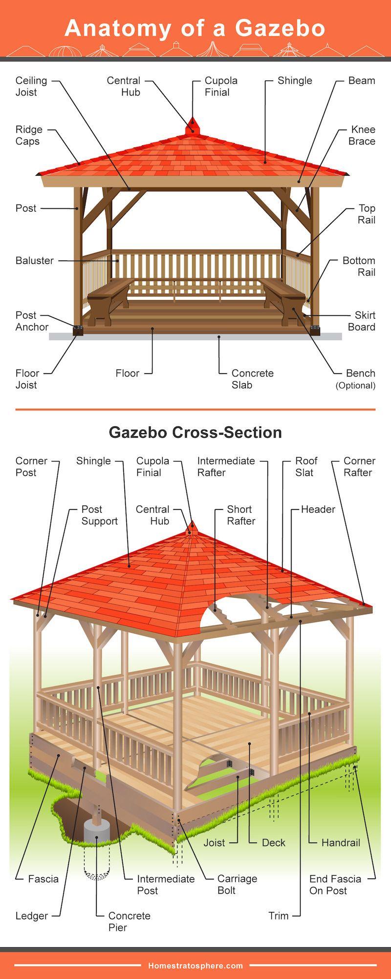 Square Gazebo Plans 10x10 Free Blueprints Octagonal Gazebo Plans Gazebo Garden Gazebo