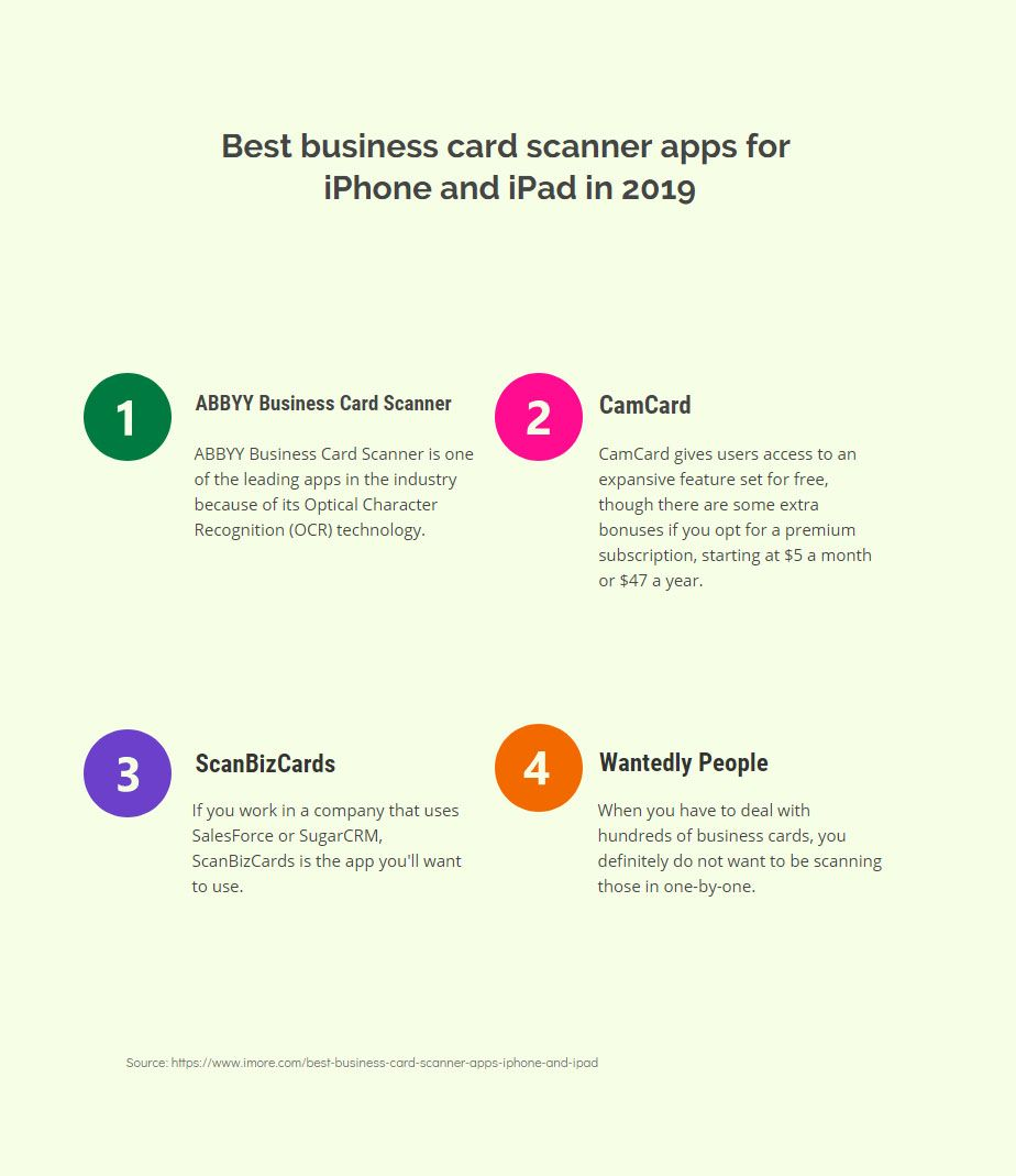 Infographic Best business card scanner apps for iPhone
