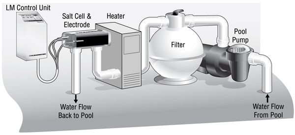 Salt Water Pool Systems History And Benefits Saltwater Pool Pool Equipment Pool
