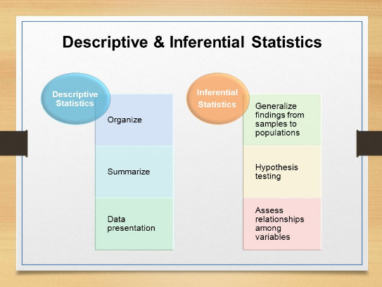 Pin By Statistics Homework Help On Descriptive And Inferential Statistics Descriptive Hacking The System Hypothesis