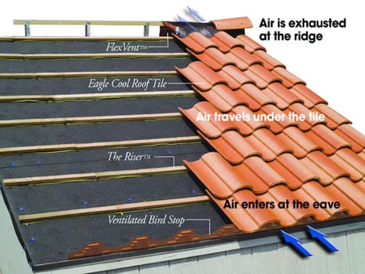 Image Result For Clay Roof Tile Installation
