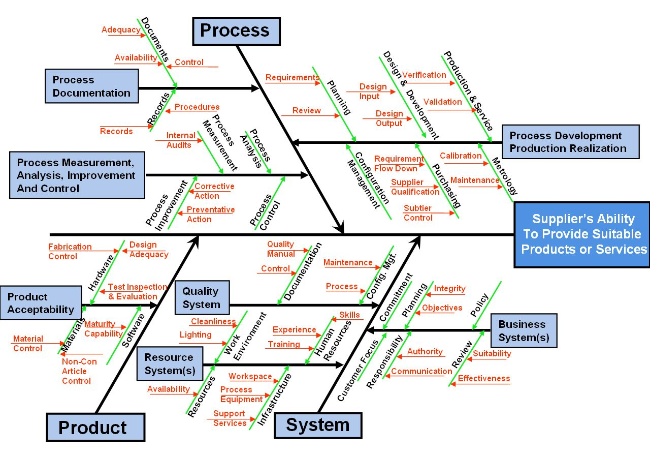 hight resolution of example root cause analysis rca using ishikawa fishbone diagrams google search