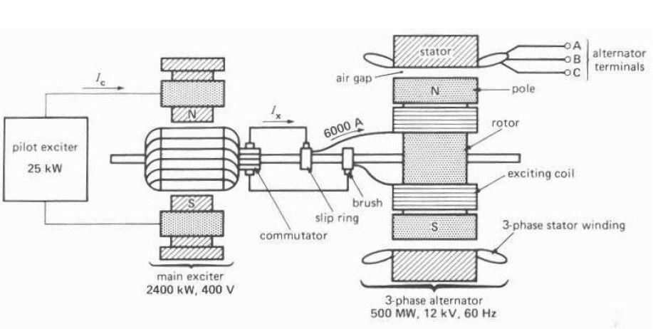 synchronous ac generator wiring diagram basic wiring diagram u2022 rh rnetcomputer co DC Generator Wiring Diagram Portable Generator Wiring Diagram