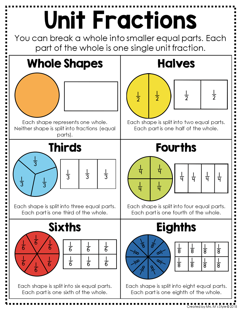 3rd Grade Math Posters Studying Math Math Charts Math Lessons [ 1056 x 816 Pixel ]