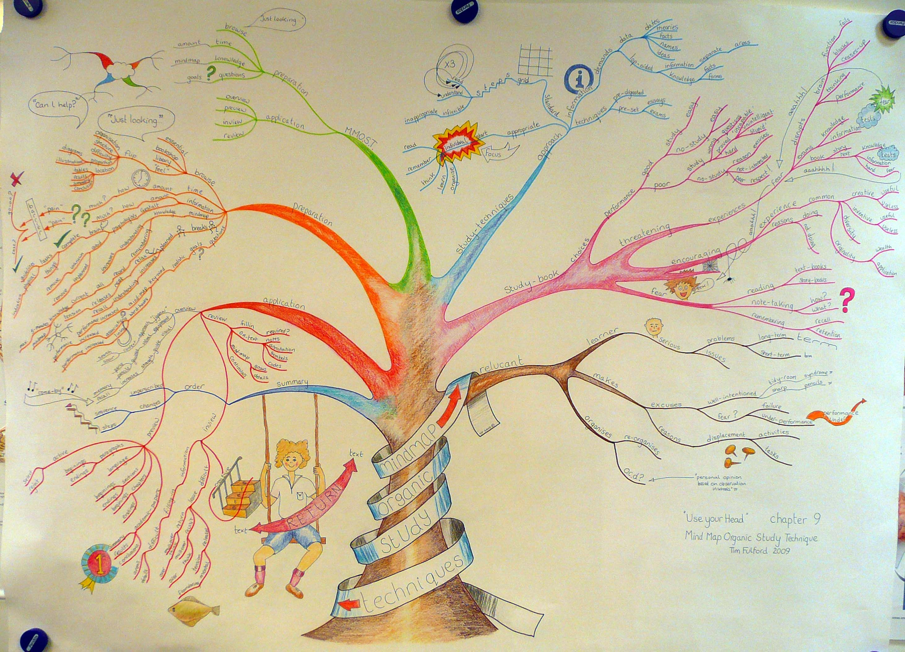 Mind Map Template For Word Organic Study Technique Mmost Ming Creative