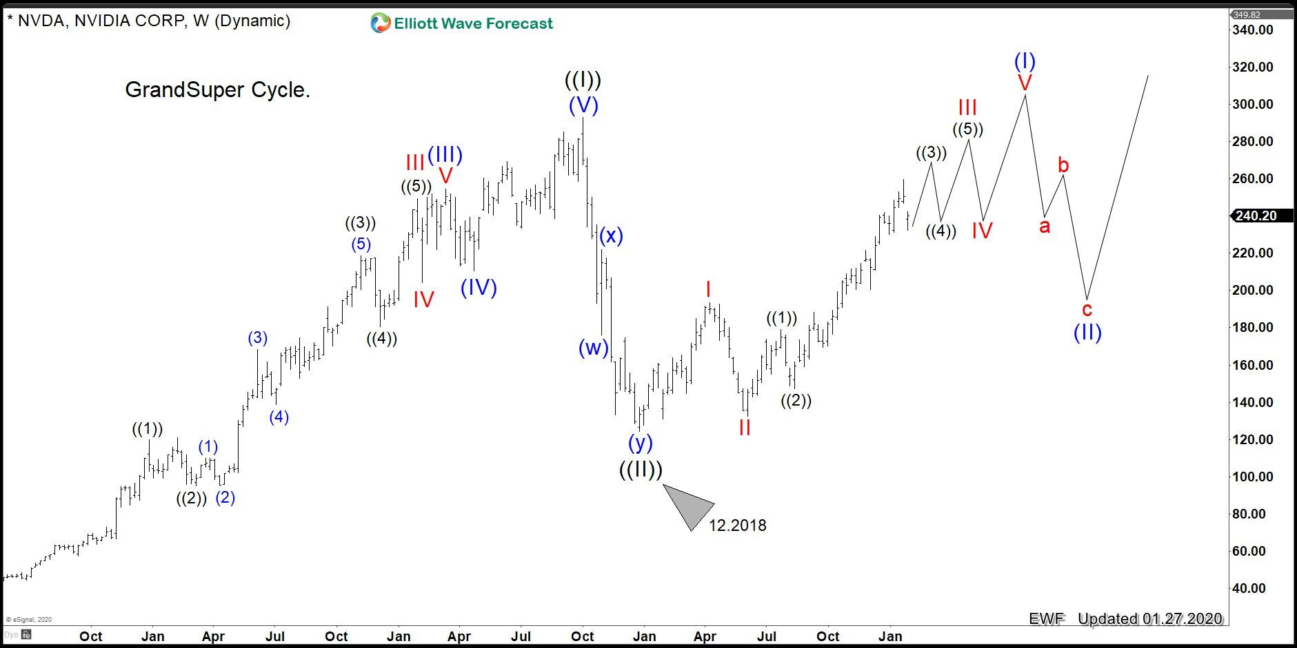 Nvidia Corp Nvda Within Powerful Wave Iii Waves Stock Market