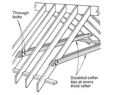 Bolted Collar Ties Recommended No Further Up Than 1 3rd Of Common Rafter Ht In Order To Prevent Saggin Cathedral Ceiling Framing Construction Building A House